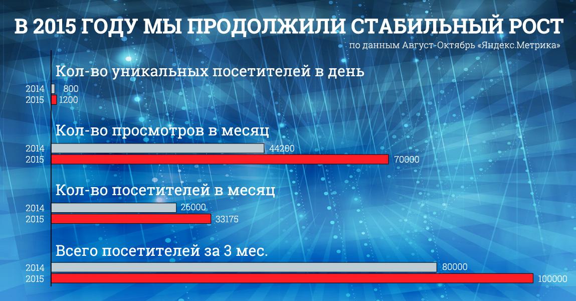 statistic_08-10_2014-2015