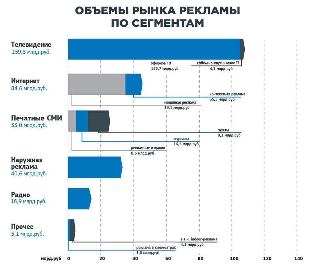 infographics_oborot_webtower_2014_3