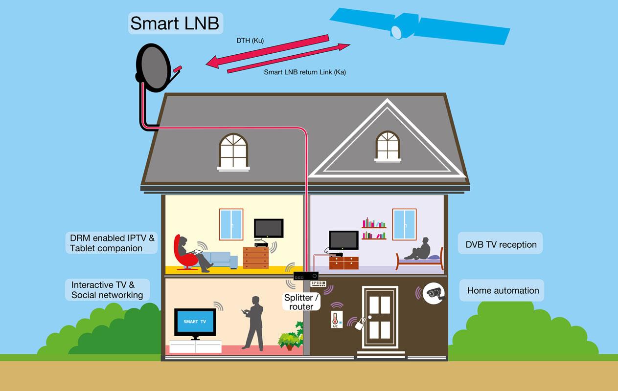 Smart LNB Eutelsat