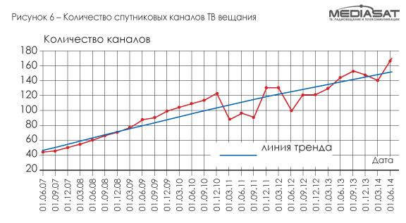 Количество спутниковых каналов ТВ вещания