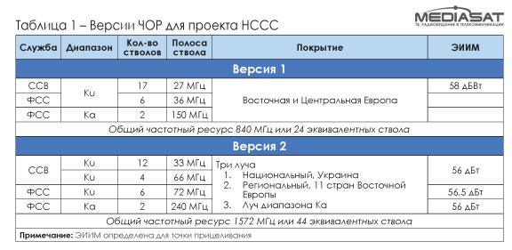 Версии ЧОР для проекта НССС