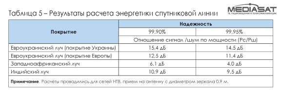Результаты расчета энергетики спутниковой линии