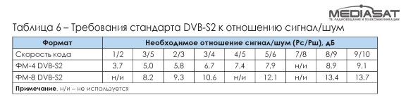 Требования стандарта DVB-S2 к отношению сигнал/шум