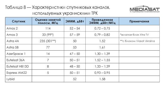 Характеристики спутниковых каналов, используемых украинскими ТРК