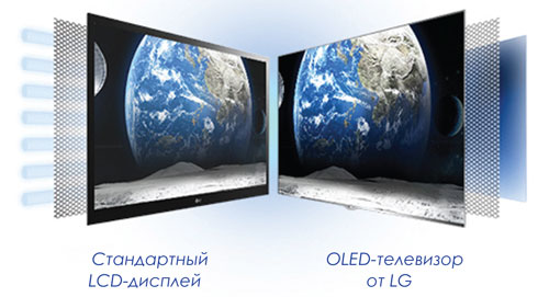 oled_vs_led_01