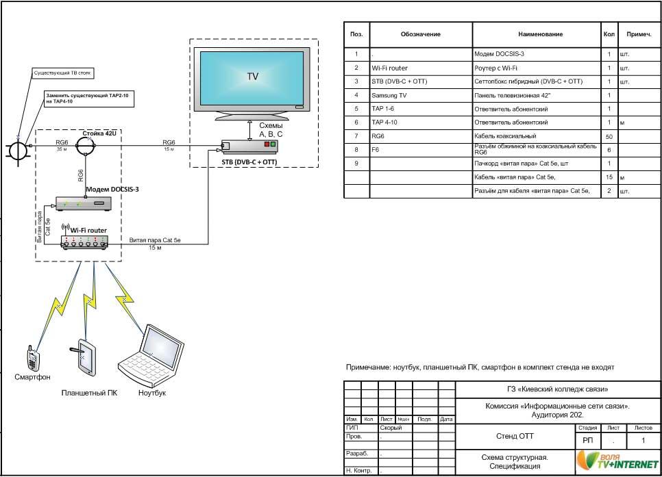 Схема стенда для изучения доступа к интерактивным услугам по технологиям DVB-C/ OTT