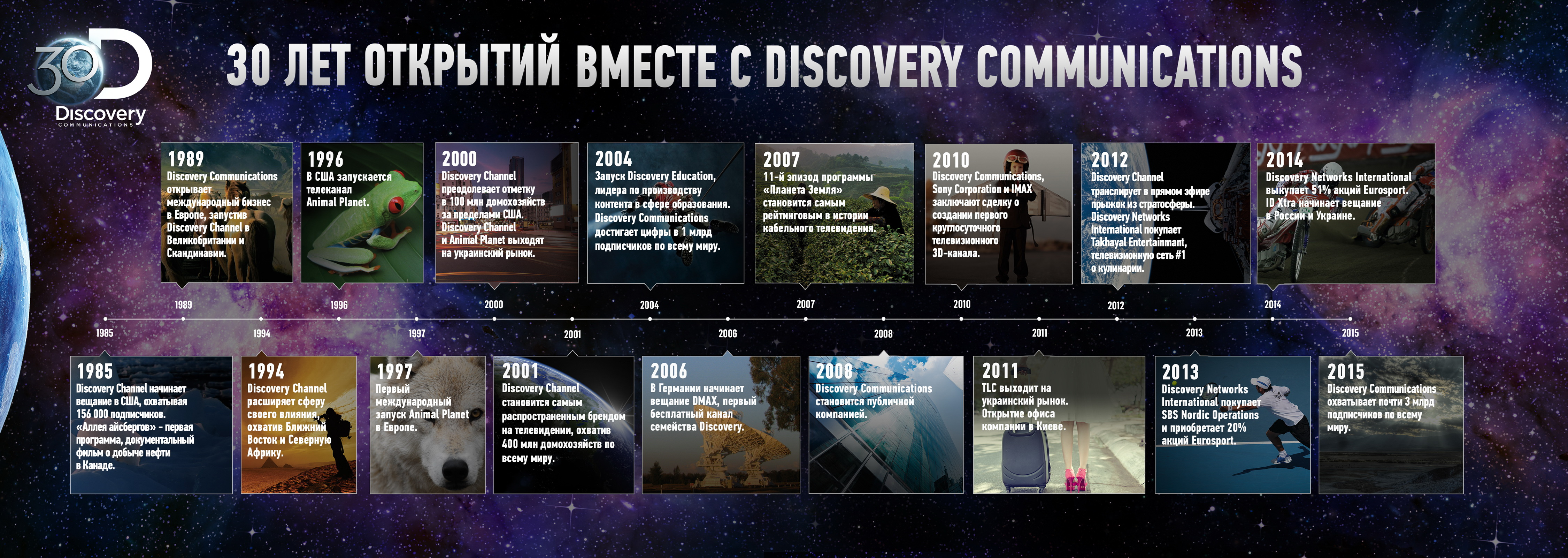 Discovery-Timeline