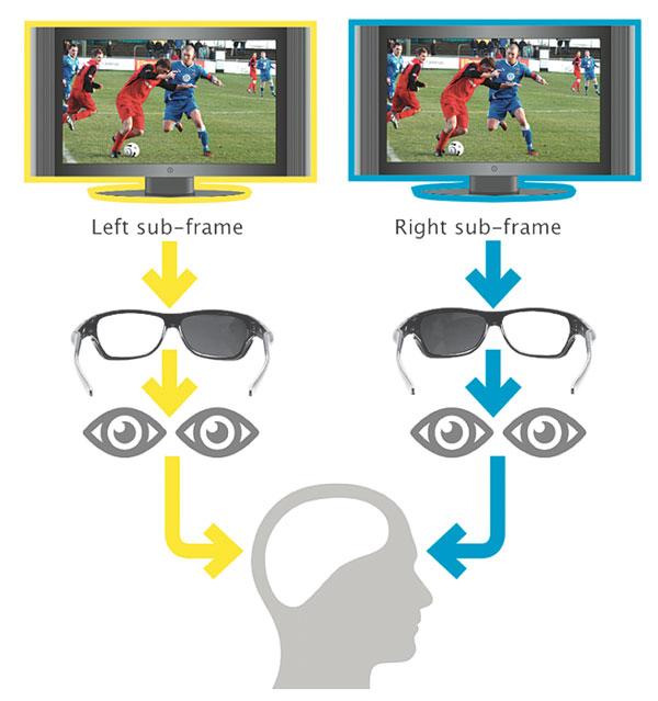 Качество картинки активной 3D-технологии соответствует качеству Full HD видео, однако отдельные зрители жалуются на эффект моргания.
