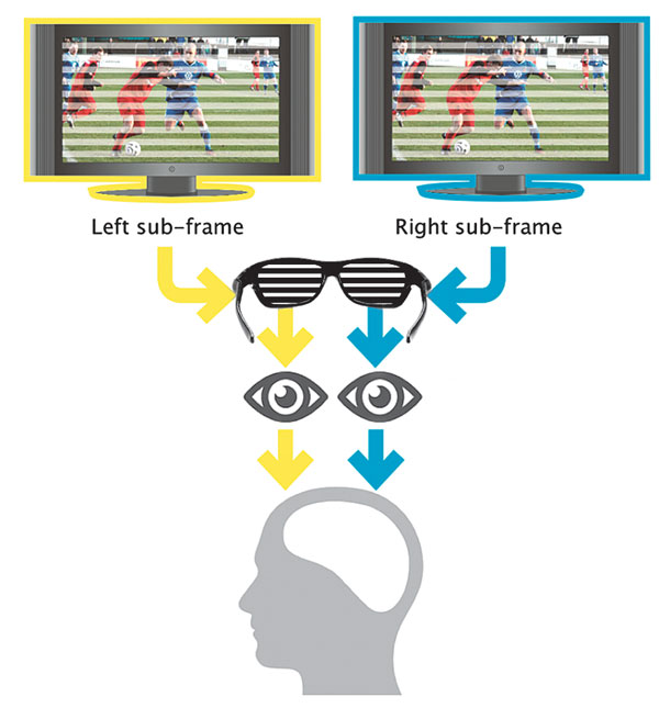 Изображение в пассивной 3D-технологии смотреть легче, однако при просмотре теряется часть разрешения.