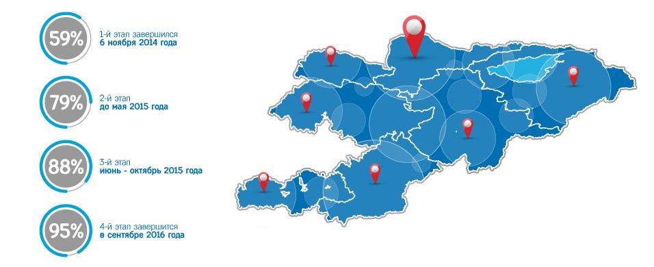 map-digital-tv-kg