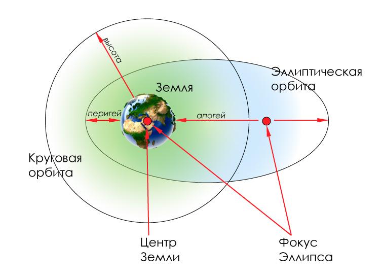 sat-orbit-1