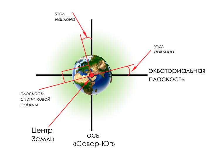 sat-orbit-2