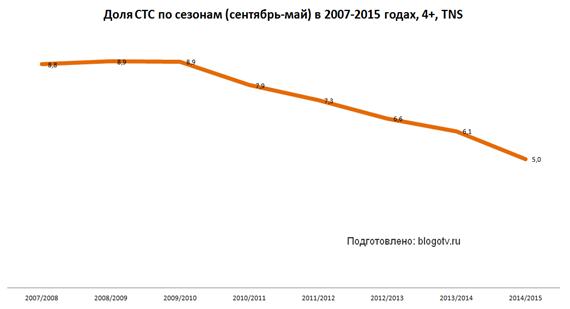 Доля СТС в 2007-2015 годах
