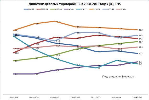 Динамика целевых аудиторий СТС 2008-2015 годах