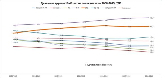 Динамика группы 18-49 лет на телеканалах в 2008-2015 годах