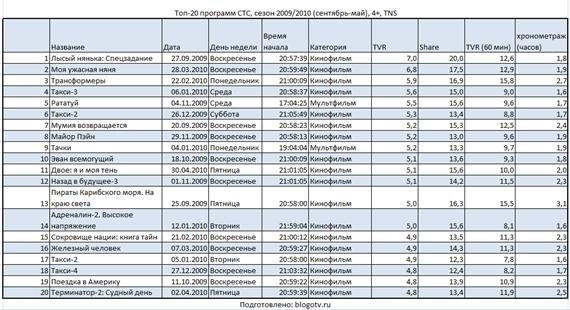 Топ-20 программ СТС 2009/2010
