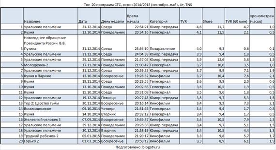 Топ-20 программ 2014/2015