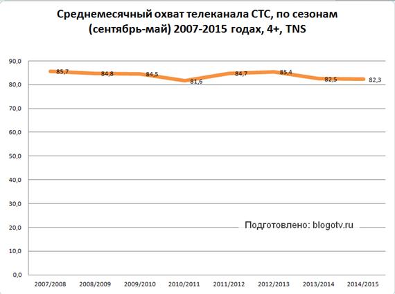 Среднемесячный охват СТС в 2007-2015 годах