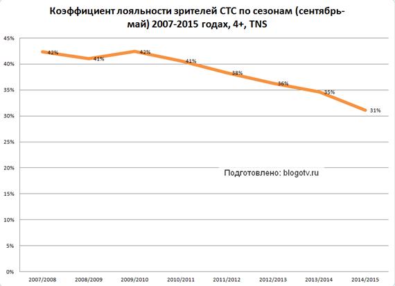 Лояльность зрителей СТС в 2007-2015 годах