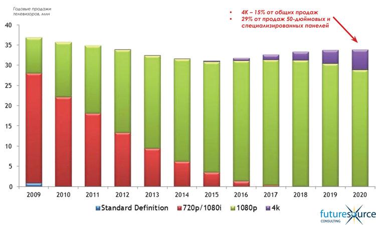 Рисунок 3 – Прогноз динамики продаж телевизоров,  различных разрешений