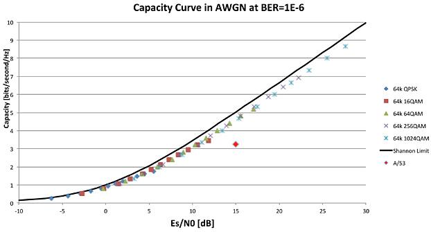 Рисунок 2: Пример кривой мощности для физического уровня ATSC 3.0