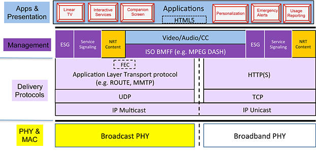 Рисунок 3: Пример модели стека протоколов для ATSC 3.0