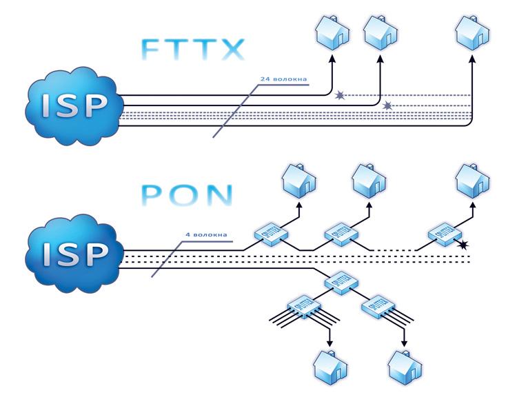 Рисунок 1 – Использование оптического кабеля при подключении по технологии FTTX (сверху) и PON (снизу)