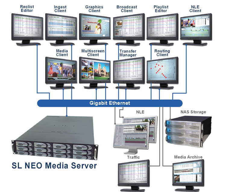 SL-NEO-Server-Workflow