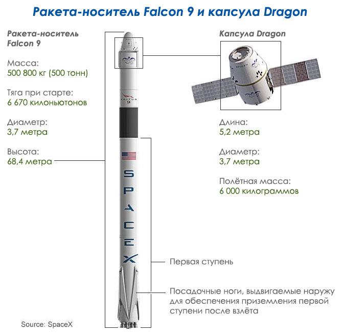 SpaceX Falcon 9 Dragon