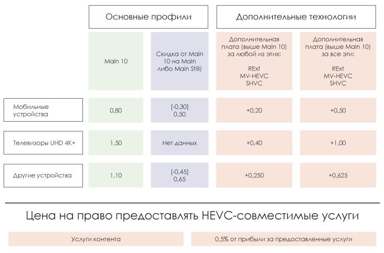 hevc-advance-royalty