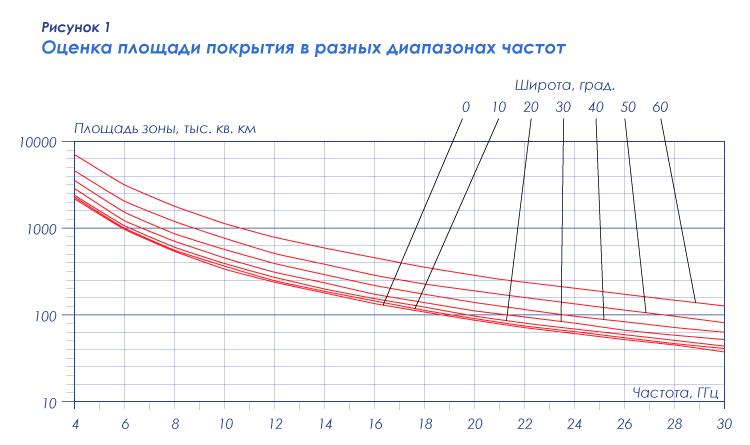 Рисунок 1 — Оценка площади покрытия в разных диапазонах частот