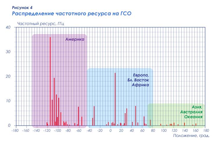 Рисунок 4 — Распределение частотного ресурса на ГСО