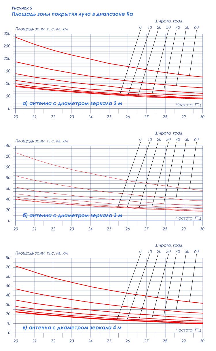 Рисунок 5 — Площадь зоны покрытия луча в диапазоне Ка