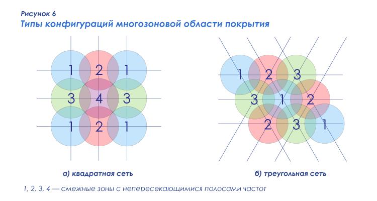 Рисунок 6 — Типы конфигураций многозоновой области покрытия