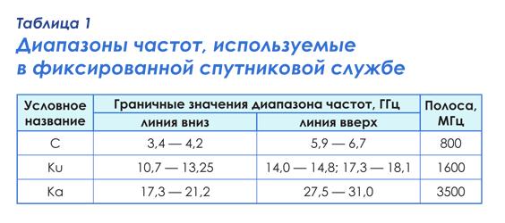 Таблица. 1 — Диапазоны частот, используемые в фиксированной спутниковой службе