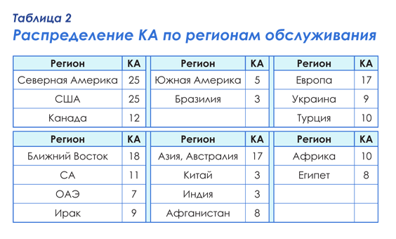 Таблица 2 – Распределение КА по регионам обслуживания