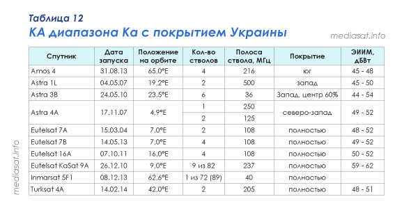 Таблица 12 — КА диапазона Ка с покрытием Украины