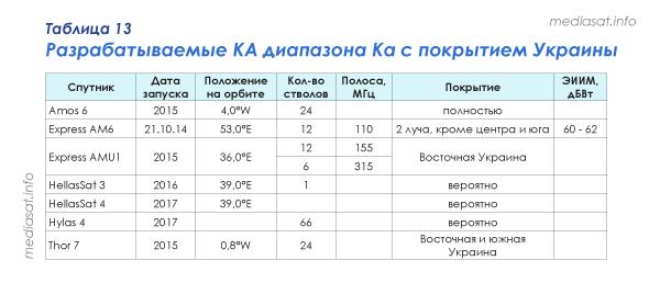Таблица 13 - Разрабатываемые КА диапазона Ка с покрытием Украины
