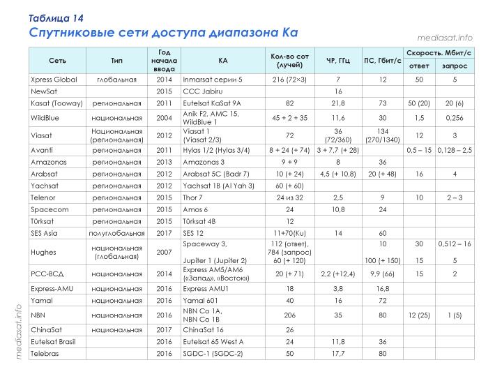 Таблица 14 – Спутниковые сети доступа диапазона Ка