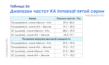 Таблица 2а — Диапазон частот КА Inmarsat пятой серии