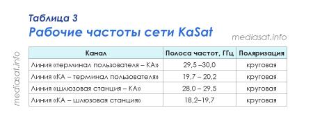 Таблица 3 — Рабочие частоты сети KaSat