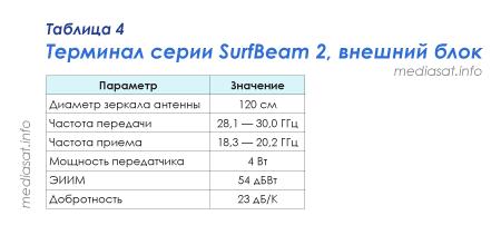 Таблица 4 — Терминал серии SurfBeam 2, внешний блок
