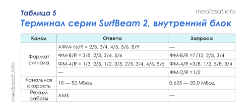 Таблица 5 — Терминал серии SurfBeam 2, внутренний блок