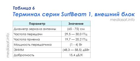 Таблица 6 — Терминал серии SurfBeam 1, внешний блок