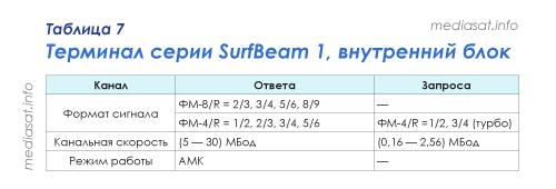 Таблица 7 — Терминал серии SurfBeam 1, внутренний блок