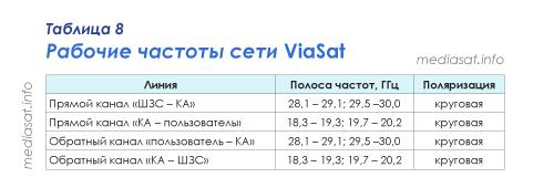 Таблица 8 — Рабочие частоты сети ViaSat