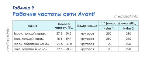 Таблица 9 — Рабочие частоты сети Avanti