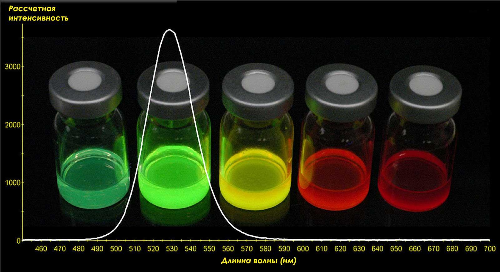 quantum dot green color