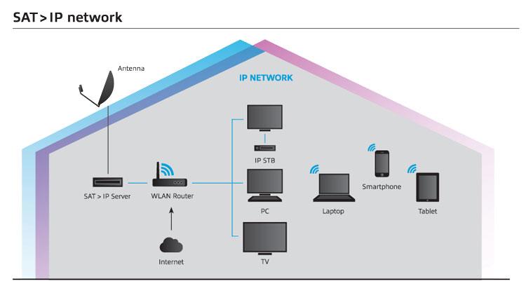 sat-ip-network