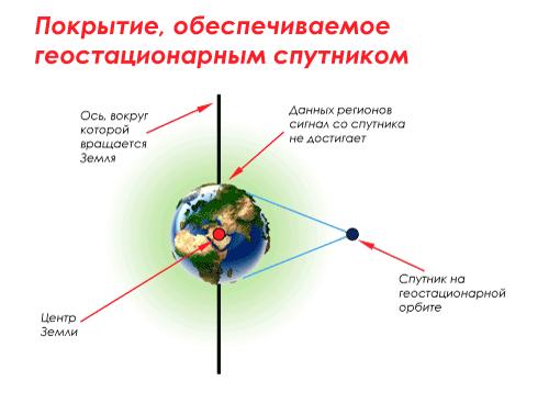 Покрытие, обеспечиваемое геостационарным спутником